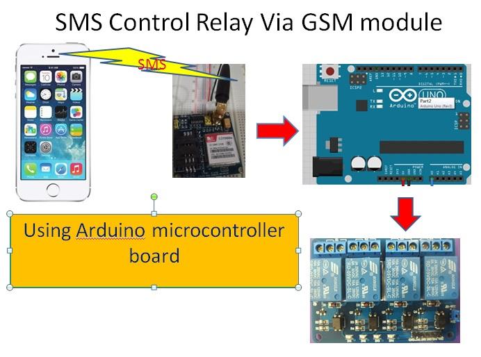 GSM SIM900 Module Control relay - Arduino World on arduino motor, arduino switch, arduino thermostat, arduino sensors, arduino starter kit, arduino thermistor, arduino transistor, arduino car, arduino program, arduino display, arduino thermocouple, arduino radar, arduino computer, arduino schematic, arduino blink, arduino breadboard, arduino circuit, arduino garden, arduino solenoid, arduino pins,