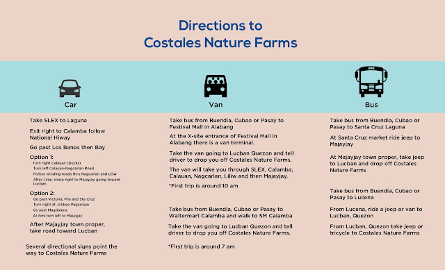 How to go to Costales Nature Farms