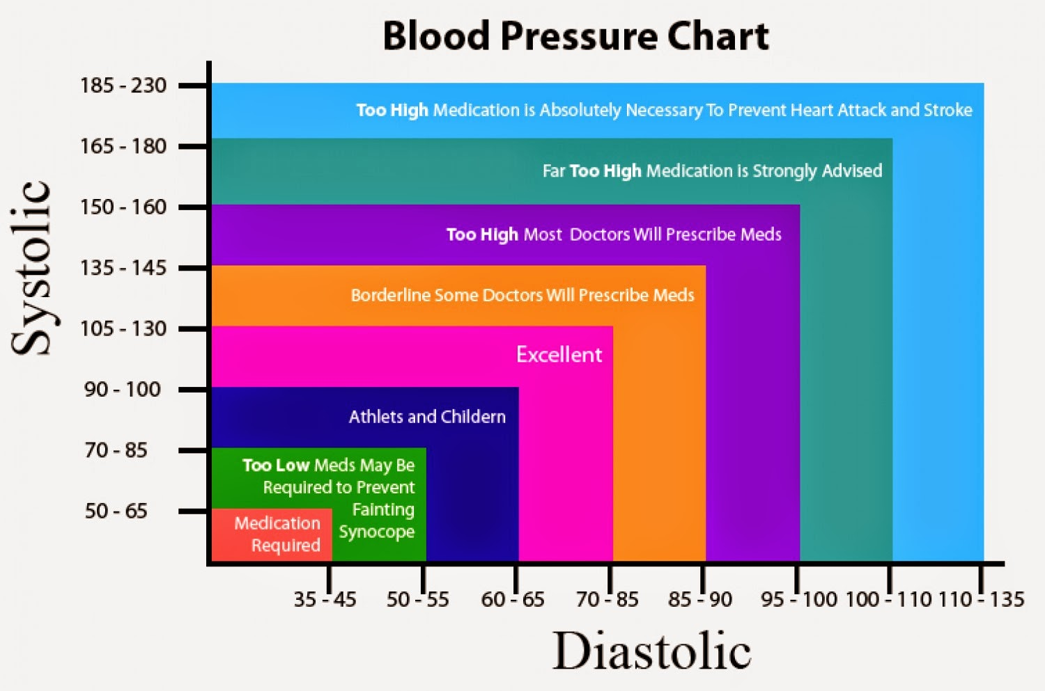 Persephone knits hypotension heart rate and hives a big one for many of us is blood pressure the top number on a blood pressure is the systolic and it correlates with how hard the heart must pump to get nvjuhfo Gallery