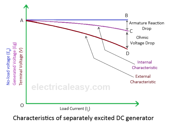 internal and external characteristics of separately excited dc generator