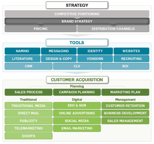 strategy branding