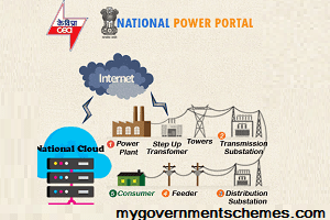 Power Minister R K Singh Launched National Power Portal