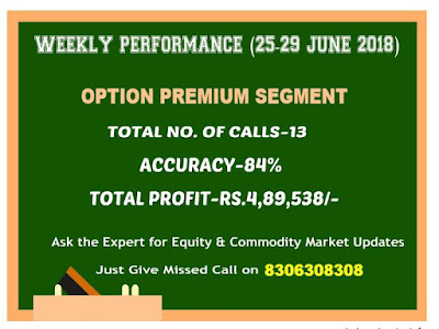 Option Premium Segment CapitalHeight