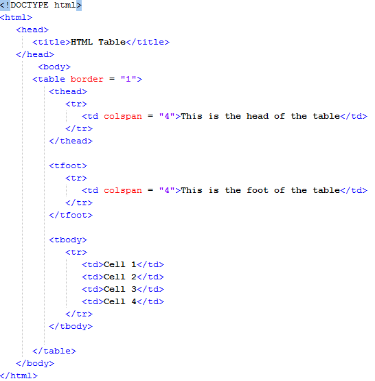 HTML Table Header, Body, and Footer