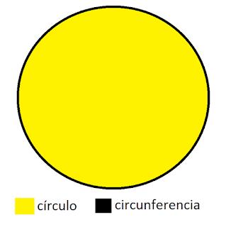 en qué se diferencian círculo y circunferencia