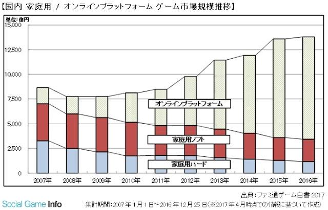 Mercado Japonês de Games registra 1.38 trilhões de Yens em 2016.