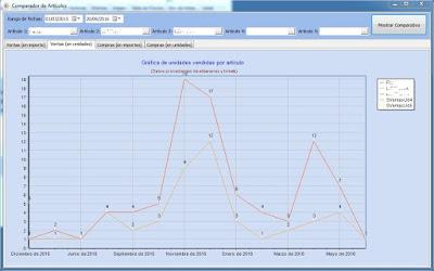 Imágen del gráfico del programa para taller comparando compras y ventas de varios artículos