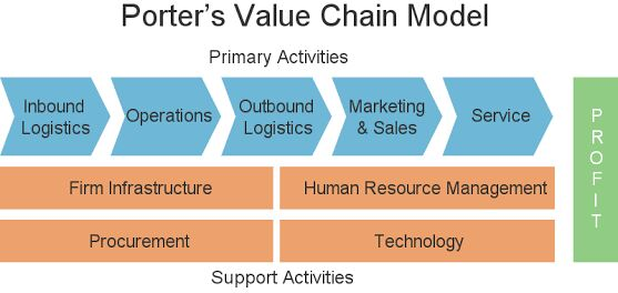 porter value chain analysis on barclays Our separate article on value chain analysis takes different look at this topic  porter's value chain is a useful strategic management tool.