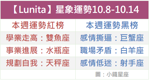 【Lunita】一周星象運勢2018.10.8-10.14