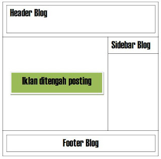 iklan ditengah postingan blog