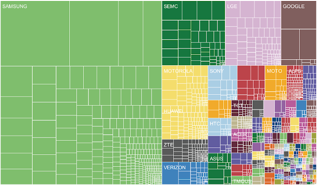 Android brand fragmentation, July 2013