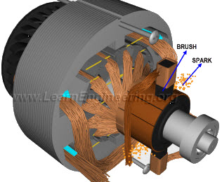 Brushless dc motor how it works one by zero electronics for Brushes for dc motor