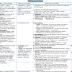 ملخص رائع لمادة النساء و التوليد ,,,, في 23 صفحة Gynecology and Obstetric Summary