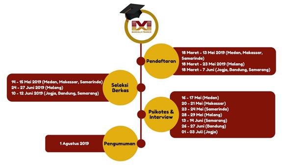 Jadwal beasiswa mandala