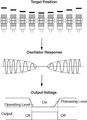 Cara Kerja Sensor Proximity Induktif