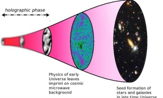 Θα μπορούσε το σύμπαν να είναι ένα τεράστιο και πολύπλοκο ολόγραμμα;