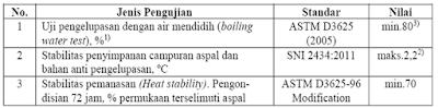 Kompatibilitas Bahan Anti Pengelupasan dengan Aspal