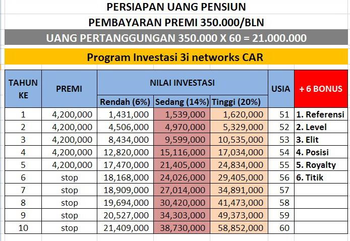 Jaringan Investasi Asuransi 3i Networks Car