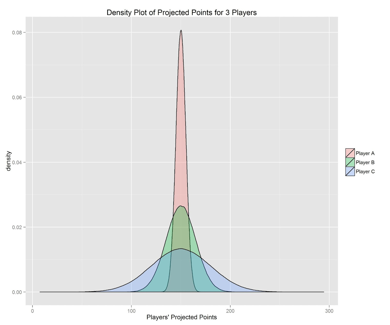 Calculate Fantasy Players' Risk Levels using R - Fantasy