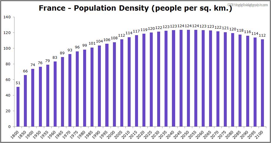 France  Population Density (people per sq. km.)