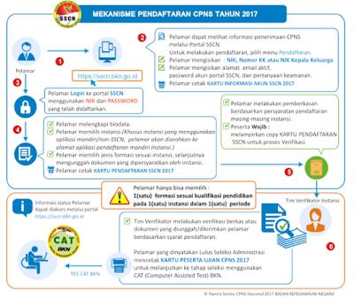 daftar online CPNS 2017