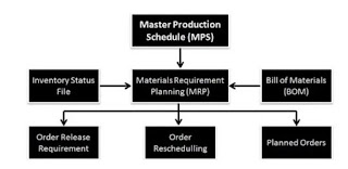 Material Requirement Planning (MRP) and Its Functions