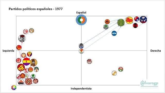 1977 - 40 años en Democracia - Evolución del espectro político español - Partidos políticos en España 1977-2017 -  Elecciones en España - el troblogdita - ÁlvaroGP - Social Media & SEO Strategist