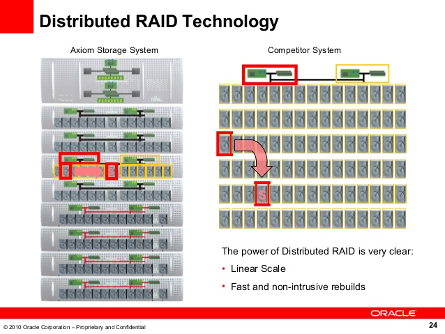 MohanKumar: About how DRAID works