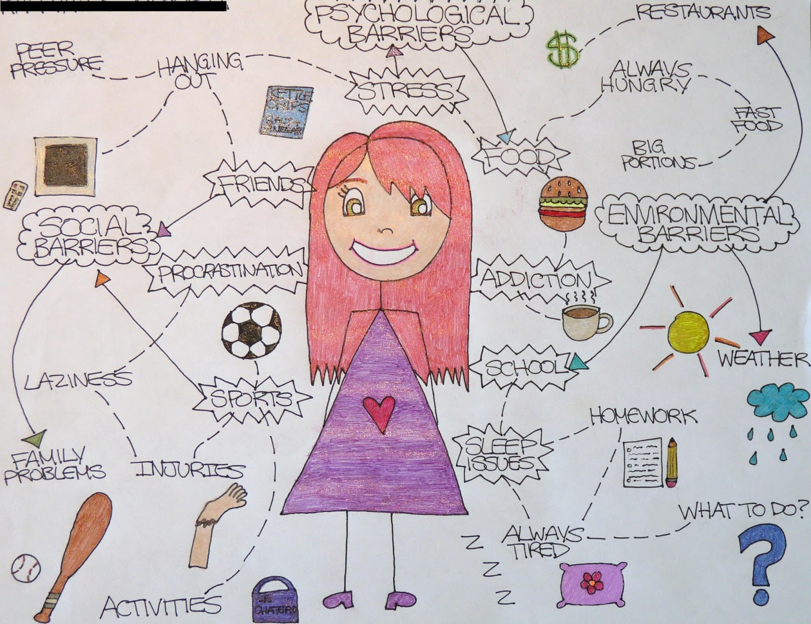 Ms G S Teaching Ideas Barriers To Living A Healthy Lifestyle Poster