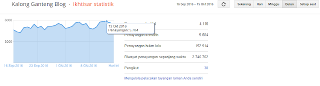 Statistik Pageviews KalongGanteng Blog