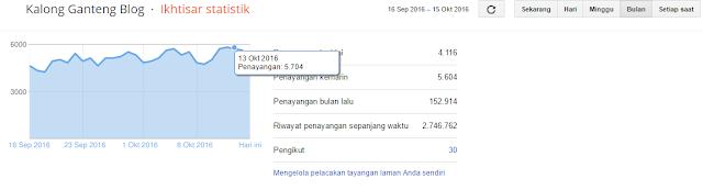 Statistik Pageviews KalongGanteng Blog