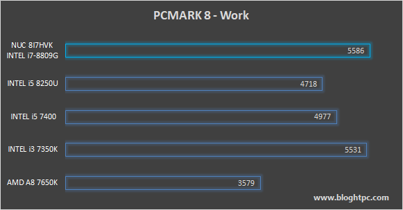 PCMark 8 Work INTEL NUC 8i7HVK Hades Canyon