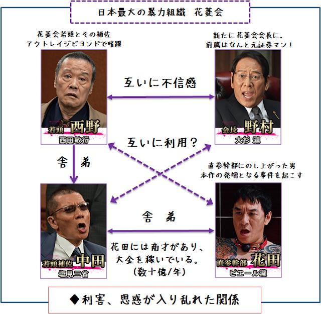映画 アウトレイジ最終章 相関図 2