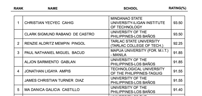 TOP 10 PASSERS: April 2019 Electrical Engineer REE, RME board exam result