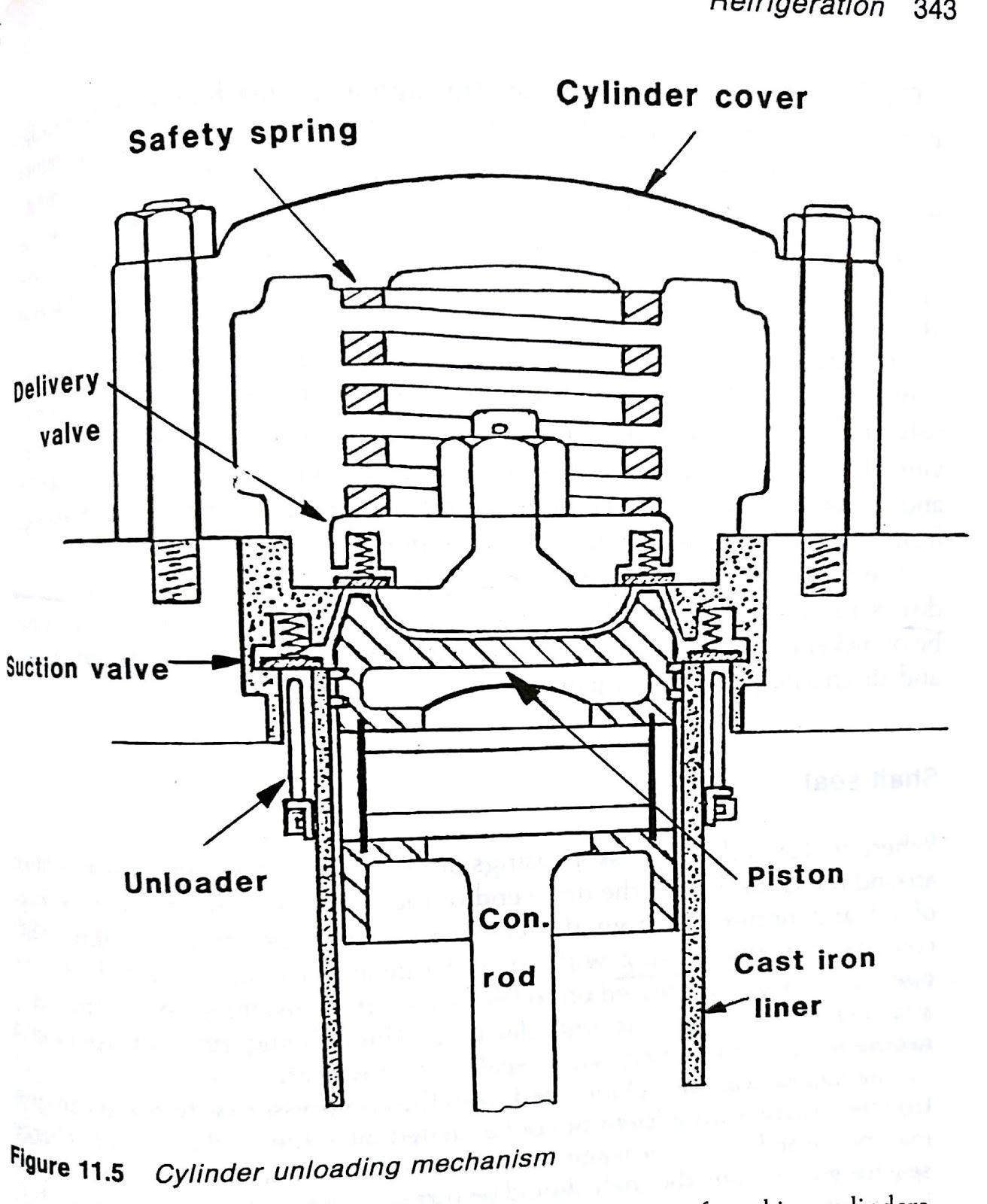 Science Within Mariner Refrigeration