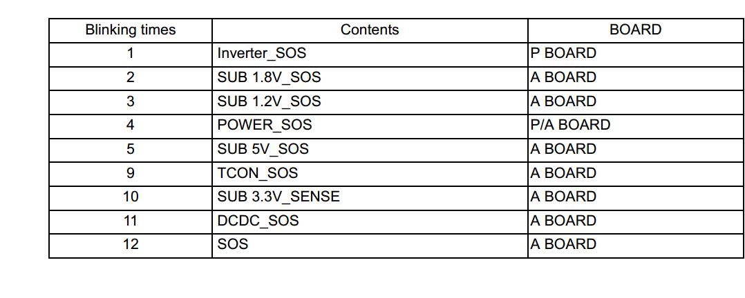 Info Manual Panasonic Th L32x22d Th L32x24d Led Blink Codes
