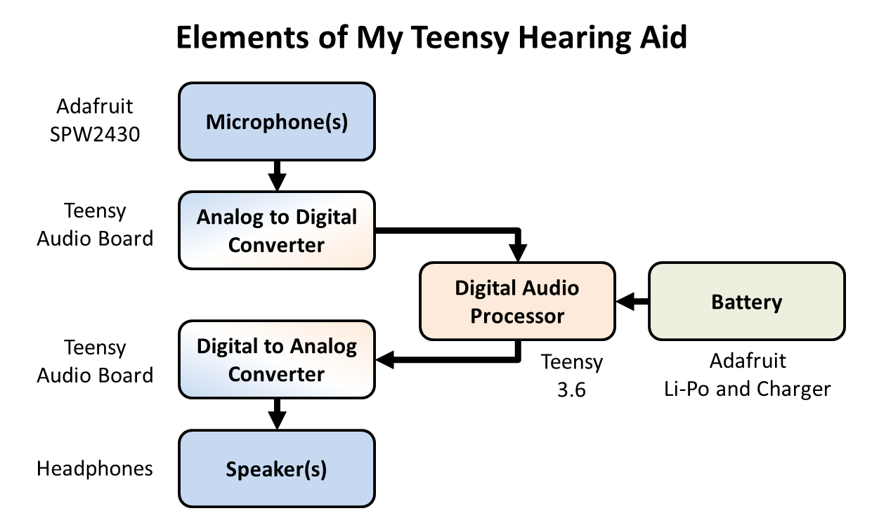 Choosing a Processor: For me, the biggest challenge is always with the  software. Therefore, I need to choose a digital audio processor that it is  easy to ...