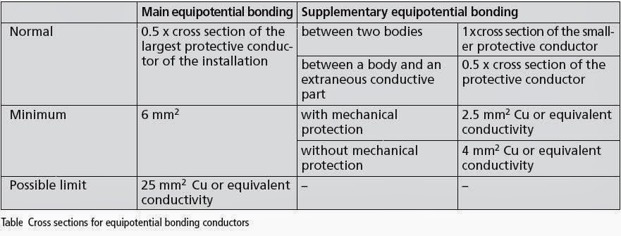 Conventional Lightning Protection System Components Part