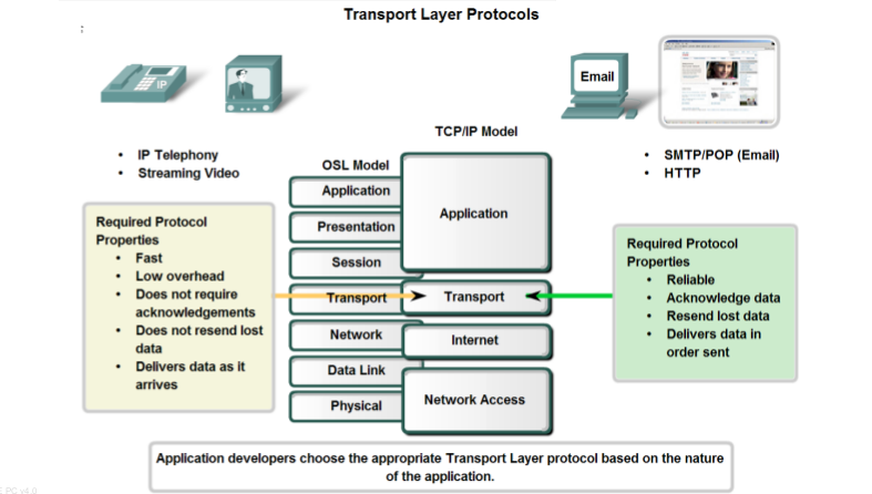 Download Course Material: OSI Transport Layer