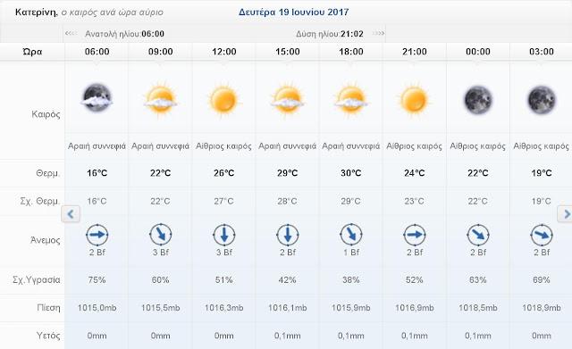 Ο καιρός σήμερα Δευτέρα 19 Ιουνίου 2017 στην Κατερίνη