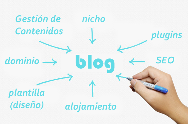 Crear un Blog en 9 pasos