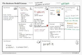Cara Praktis Membuat Bisnis Model Canvas Bmc Bisnis Terbaik Tanpa Modal