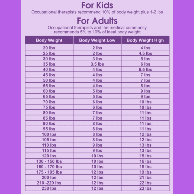 recommended weight chart