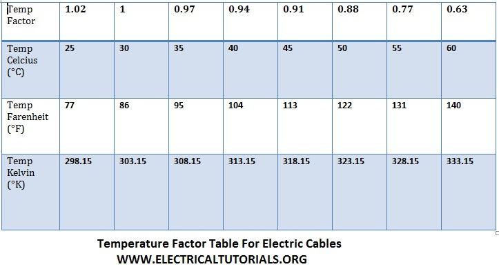 How to chose suitable size of electric cable circuit breaker temperature factor table for cables greentooth Image collections