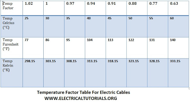 temperature factor table for cables