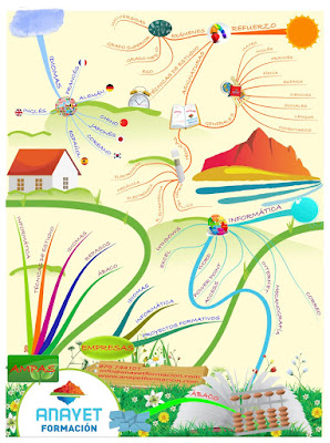Los mapas mentales. Academia Anayet -Formación, Zaragoza