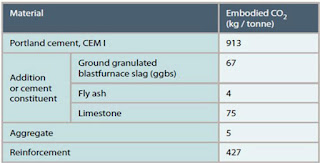 Embodied carbon dioxide of cement according to production method.