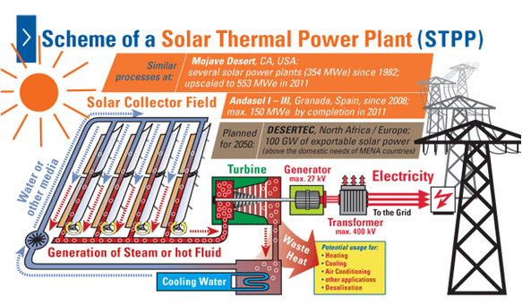 Scheme of a Solar Thermal Power Plant - Electrical