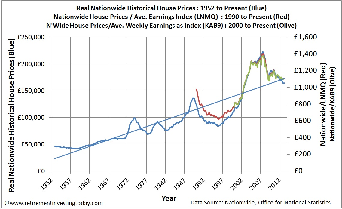 Long Run Graph of the Housing PE Ratio
