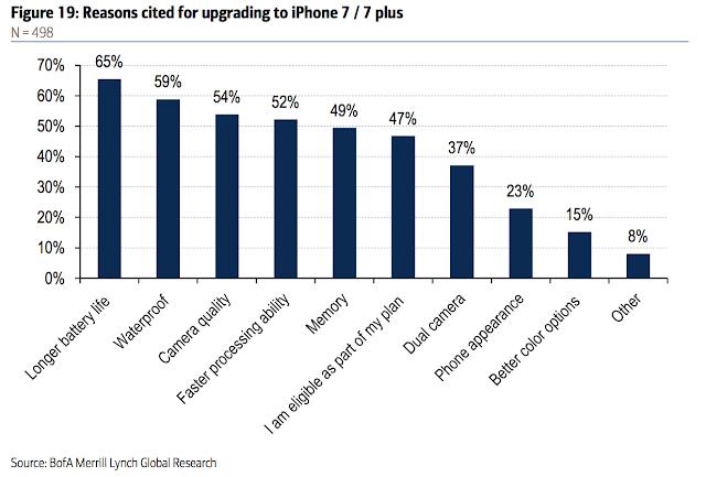 Исследование о причинах покупки iPhone 7 и 7 plus